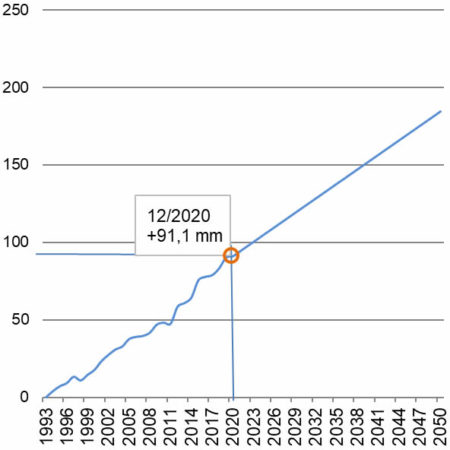 Indicateur niveau de la mer 2020