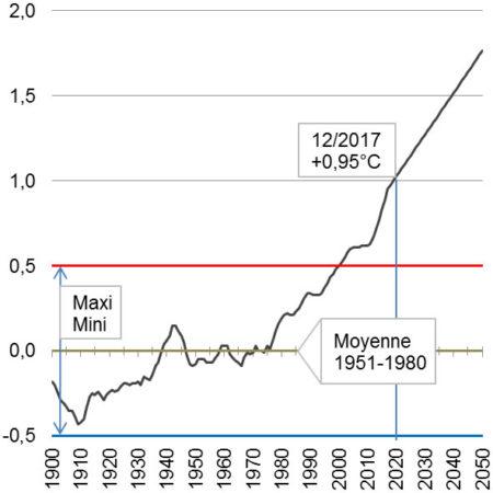 Indicateur température janvier 2018