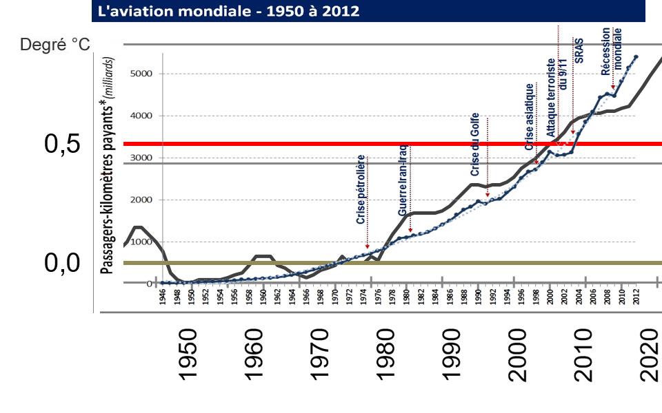 Graphique de corrélation entre le trafic aérien entre 1950 et 2012 et la hausse des températures.