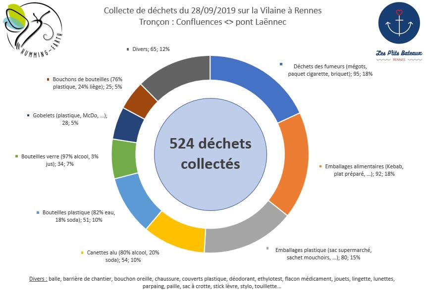 Graphique des catégories de déchets collectés sur la rivière à Rennes