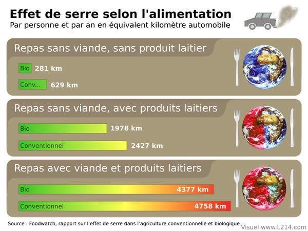 Tableau de l'impact d'un repas en équivalent kilomètre automobile.