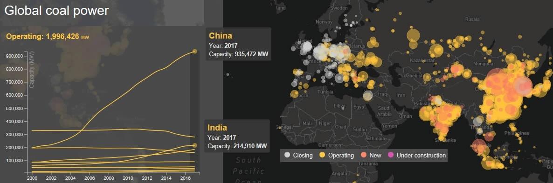 Graphique de la consommation de charbon de l'Inde et de la Chine.