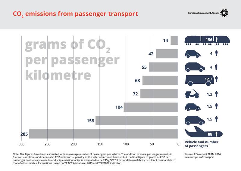 Comparatif de l'Agence Européenne de l'Environnement sur l'impact CO2 des transports