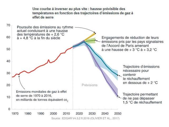 4 scénarios de l'évolution du climat et des températures, en fonction des émissions de CO2 émises par l'Homme