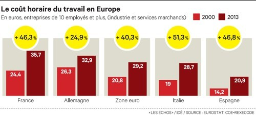 Graphique de l'augmentation du coût du travail en Europe entre 2000 et 2013