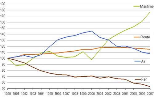 Graphique évolution pollution maritime