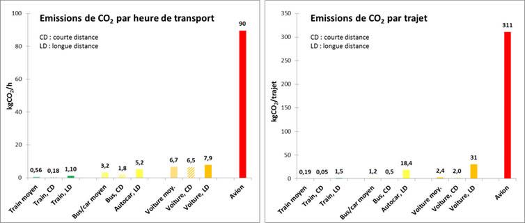 Pollution kilométrique par type de transport