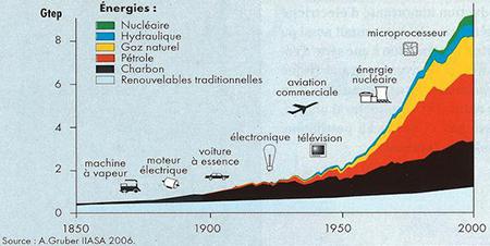Evolution de la consommation des énergies fossiles dans le monde depuis 1985