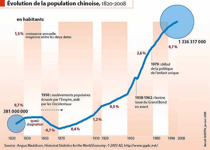 Graphique de la population chinoise et des événements historiques