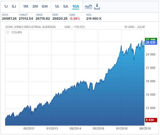 Graphique de l'indice boursier Dowjones 2019