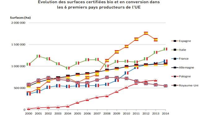 L'agriculture BIOLOGIQUE en Europe. Comparatif des pays.