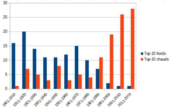 Graphique du nombre de mois en record de température