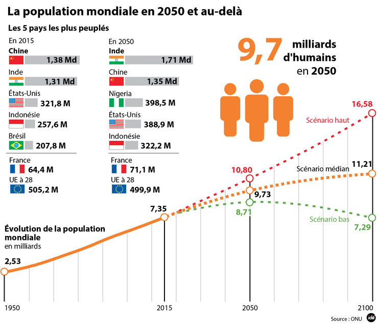 Projection de la population mondiale en 2050