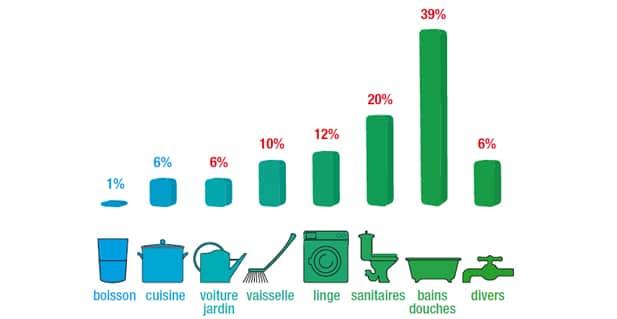 Graphique de la répartition de la consommation d'eau dans un foyer