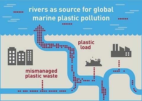 Schema UFZ sur la pollution plastique des fleuves aux océans