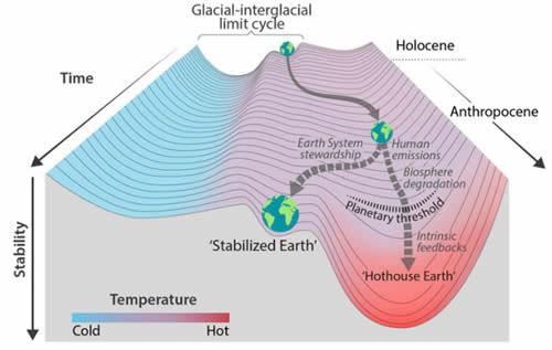 Schéma de Harvard sur la trajectoire climatique de la planête