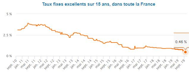 Taux bancaire immobilier en France en 2019