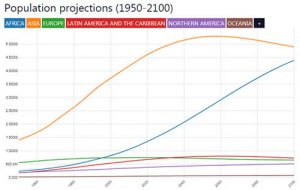 Projection de la population mondiale en 2100