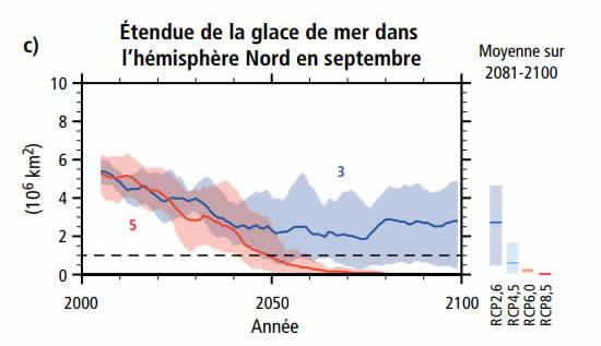 Variation étendue des glaces de mer dans l'hémisphère nord